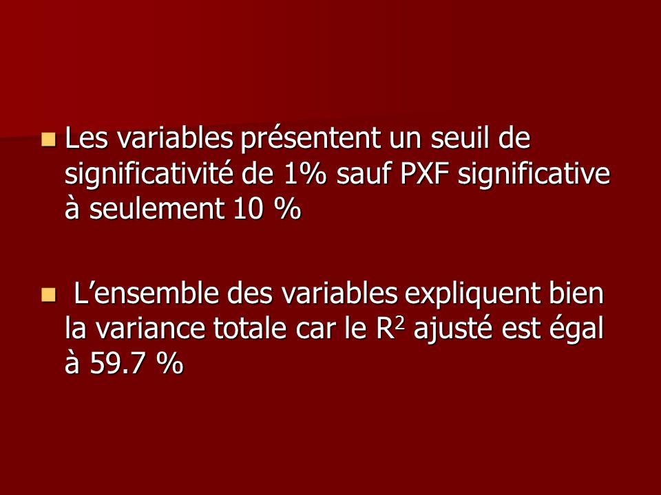 Les variables présentent un seuil de significativité de 1% sauf PXF significative à seulement 10 % Les variables présentent un seuil de significativit