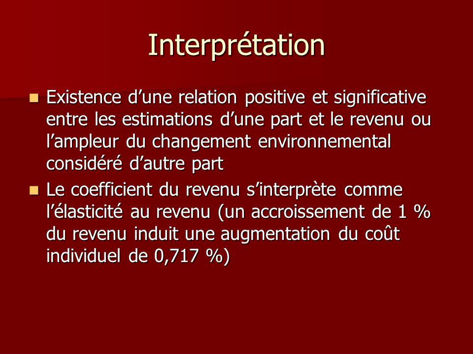 Interprétation Existence dune relation positive et significative entre les estimations dune part et le revenu ou lampleur du changement environnementa