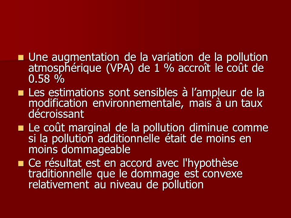 Une augmentation de la variation de la pollution atmosphérique (VPA) de 1 % accroît le coût de 0.58 % Une augmentation de la variation de la pollution