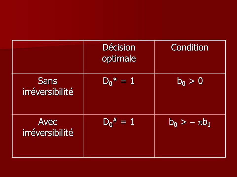 Décision optimale Condition Sans irréversibilité D 0 * = 1 b 0 > 0 Avec irréversibilité D 0 # = 1 b 0 > b 1