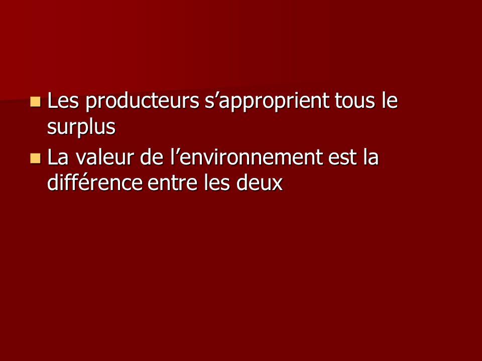Les producteurs sapproprient tous le surplus Les producteurs sapproprient tous le surplus La valeur de lenvironnement est la différence entre les deux