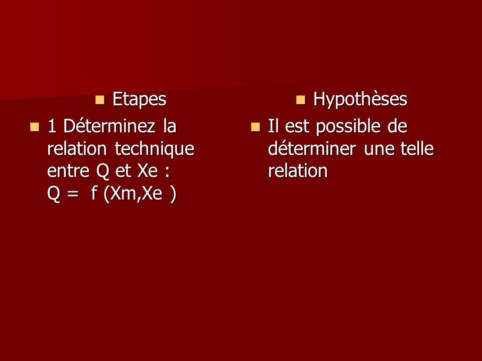 Etapes Etapes 1 Déterminez la relation technique entre Q et Xe : Q = f (Xm,Xe ) 1 Déterminez la relation technique entre Q et Xe : Q = f (Xm,Xe ) Hypo