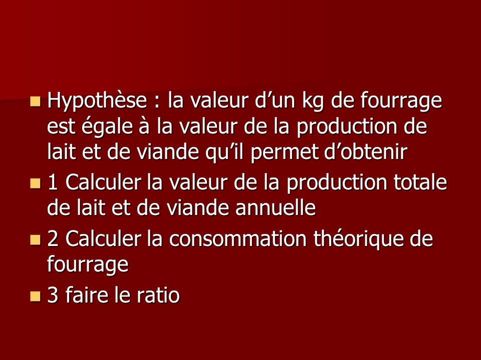Hypothèse : la valeur dun kg de fourrage est égale à la valeur de la production de lait et de viande quil permet dobtenir Hypothèse : la valeur dun kg