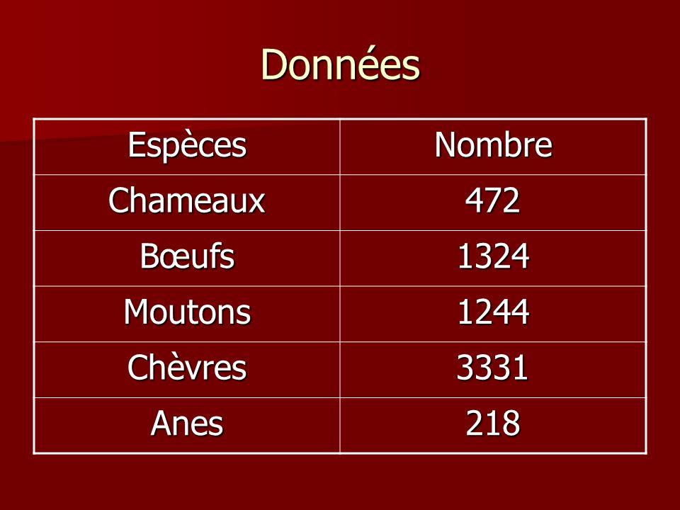 Données EspècesNombre Chameaux472 Bœufs1324 Moutons1244 Chèvres3331 Anes218