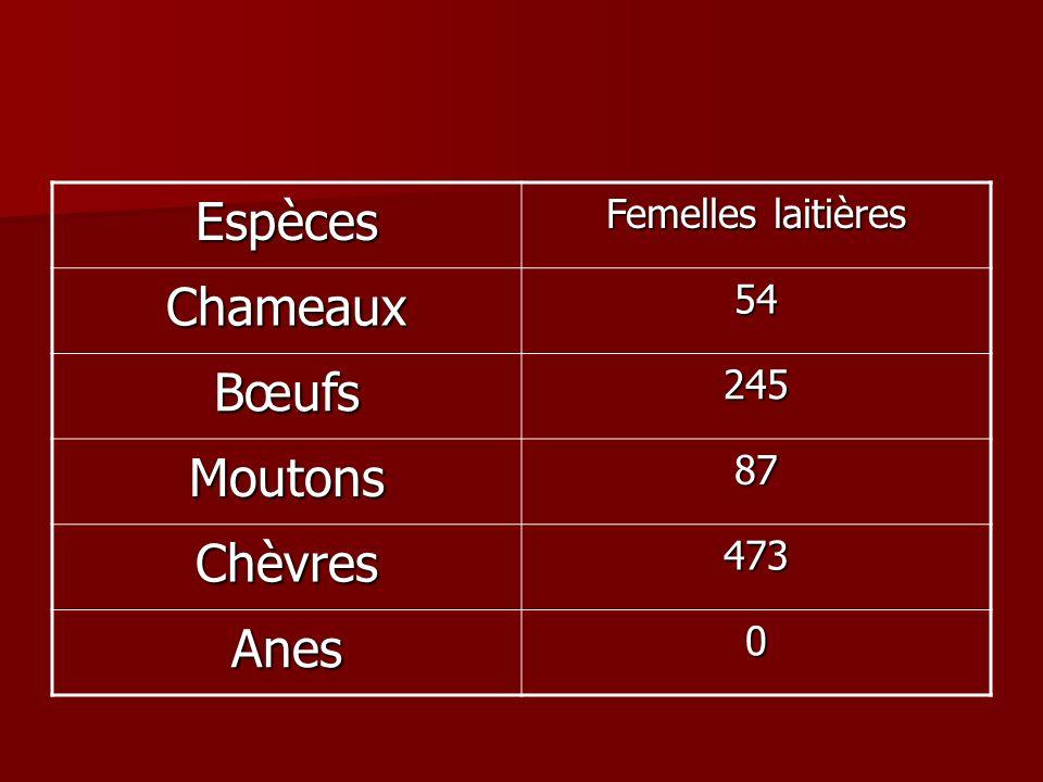 Espèces Femelles laitières Chameaux54 Bœufs245 Moutons87 Chèvres473 Anes0