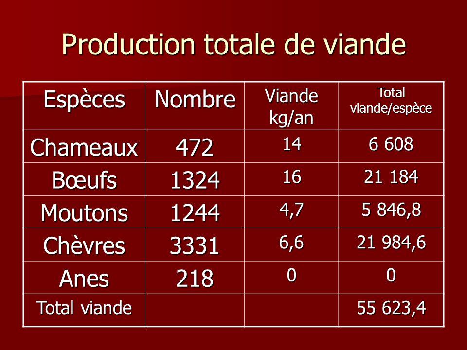 Production totale de viande EspècesNombre Viande kg/an Total viande/espèce Chameaux47214 6 608 Bœufs132416 21 184 Moutons12444,7 5 846,8 Chèvres33316,