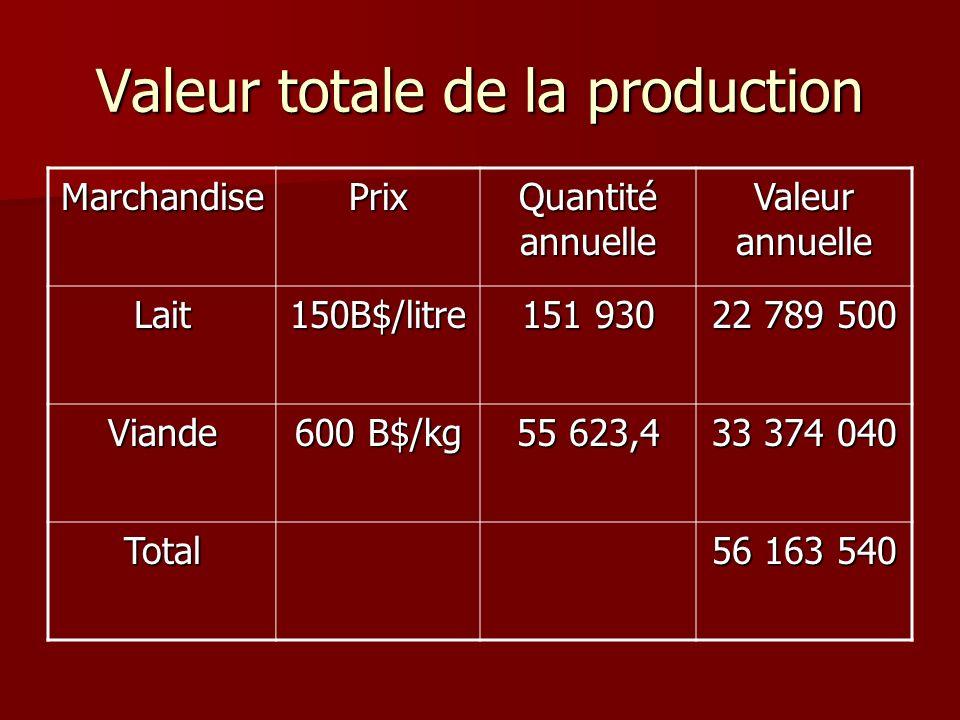Valeur totale de la production MarchandisePrix Quantité annuelle Valeur annuelle Lait150B$/litre 151 930 22 789 500 Viande 600 B$/kg 55 623,4 33 374 0