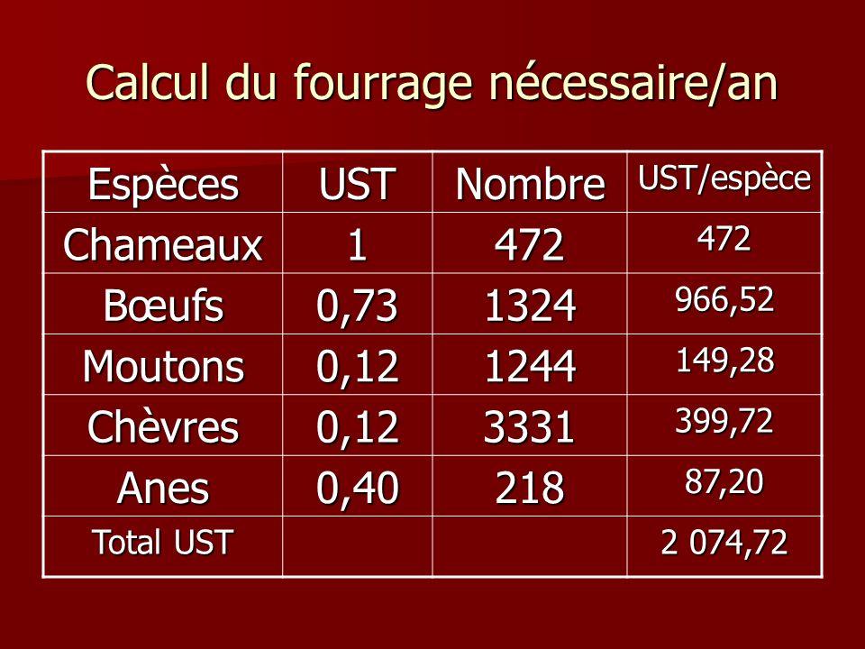 Calcul du fourrage nécessaire/an EspècesUSTNombreUST/espèce Chameaux1472472 Bœufs0,731324966,52 Moutons0,121244149,28 Chèvres0,123331399,72 Anes0,4021