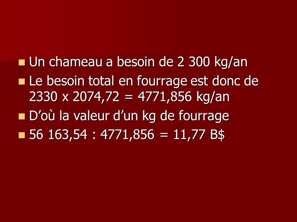 Un chameau a besoin de 2 300 kg/an Un chameau a besoin de 2 300 kg/an Le besoin total en fourrage est donc de 2330 x 2074,72 = 4771,856 kg/an Le besoi