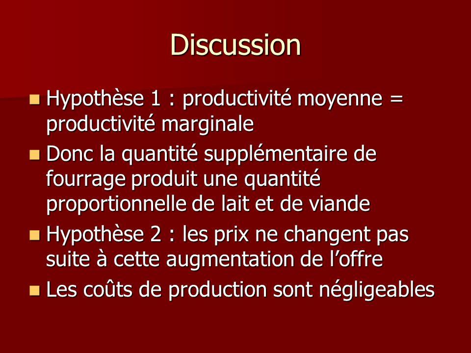 Discussion Hypothèse 1 : productivité moyenne = productivité marginale Hypothèse 1 : productivité moyenne = productivité marginale Donc la quantité su