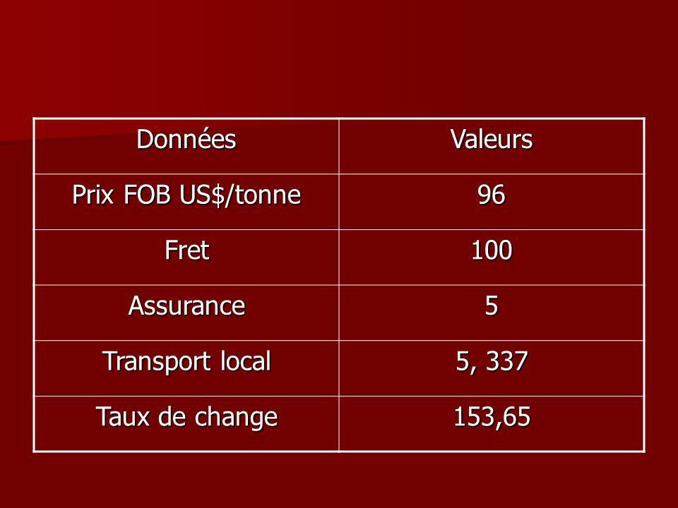 DonnéesValeurs Prix FOB US$/tonne 96 Fret100 Assurance5 Transport local 5, 337 Taux de change 153,65