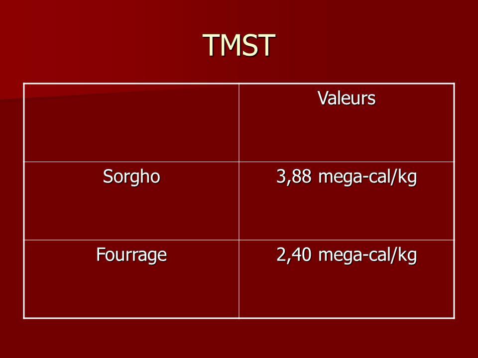 TMST Valeurs Sorgho 3,88 mega-cal/kg Fourrage 2,40 mega-cal/kg