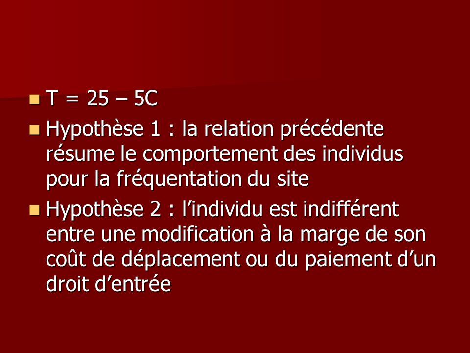 T = 25 – 5C T = 25 – 5C Hypothèse 1 : la relation précédente résume le comportement des individus pour la fréquentation du site Hypothèse 1 : la relat