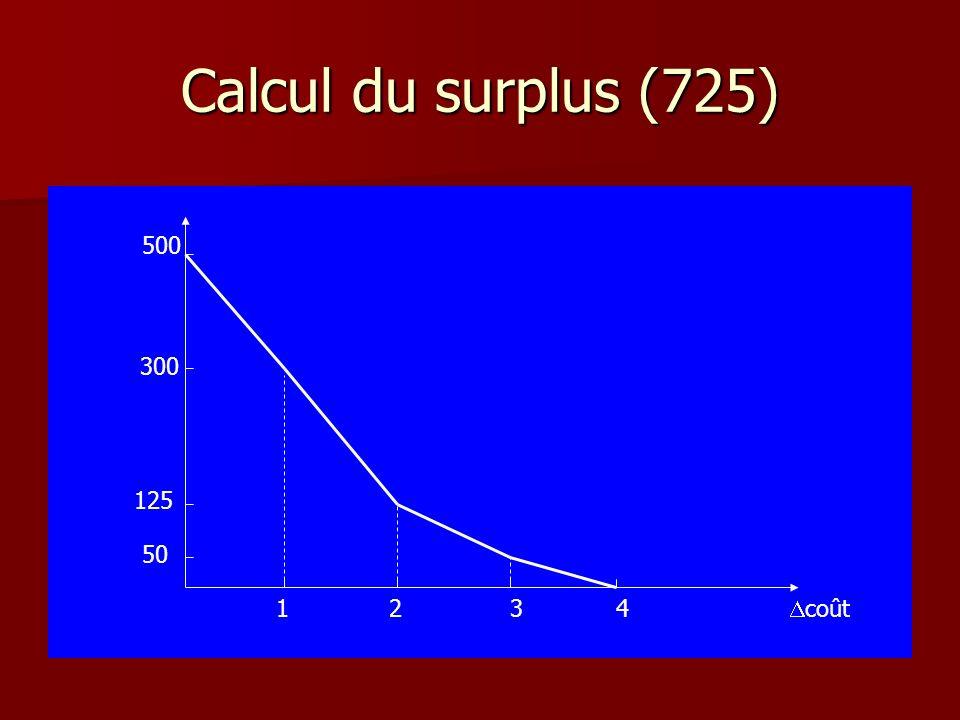 Calcul du surplus (725) 500 300 125 50 1234 coût