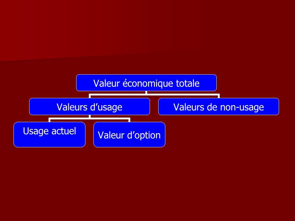 Valeur économique totale Valeurs dusage Usage actuel Valeur doption Valeurs de non- usage