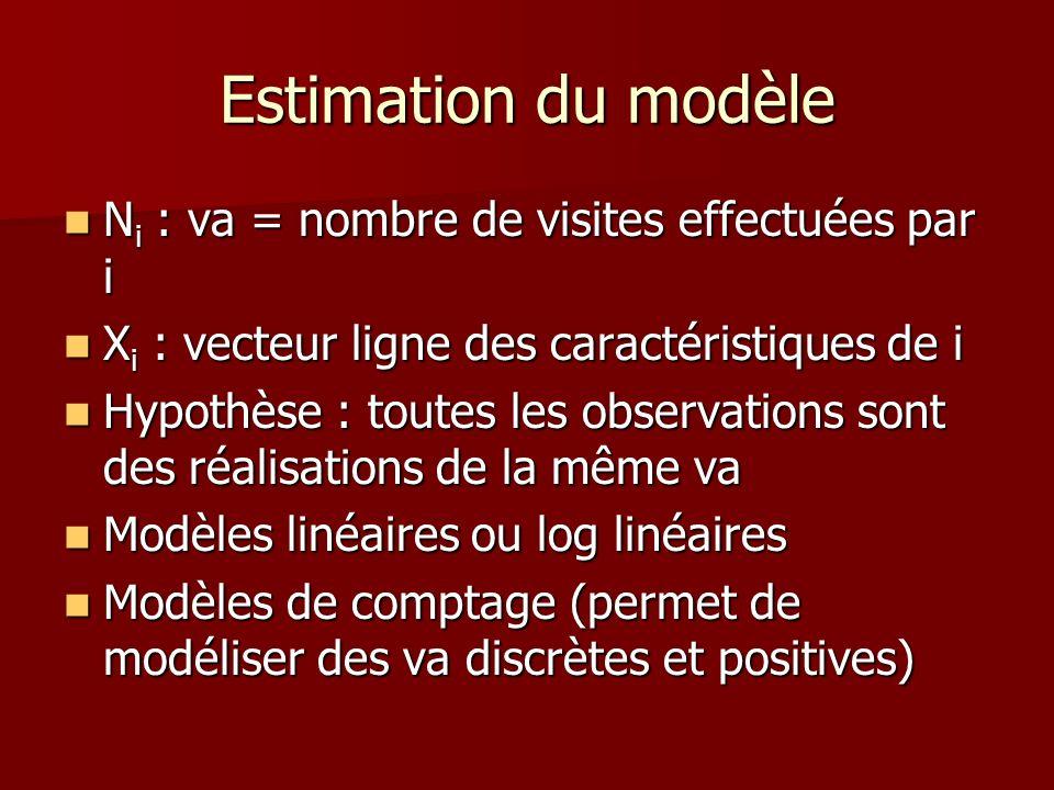 Estimation du modèle N i : va = nombre de visites effectuées par i N i : va = nombre de visites effectuées par i X i : vecteur ligne des caractéristiq