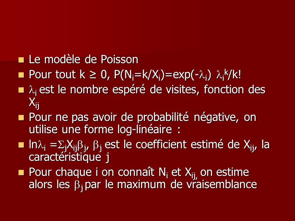 Le modèle de Poisson Le modèle de Poisson Pour tout k 0, P(N i =k/X i )=exp(- i ) i k /k! Pour tout k 0, P(N i =k/X i )=exp(- i ) i k /k! i est le nom