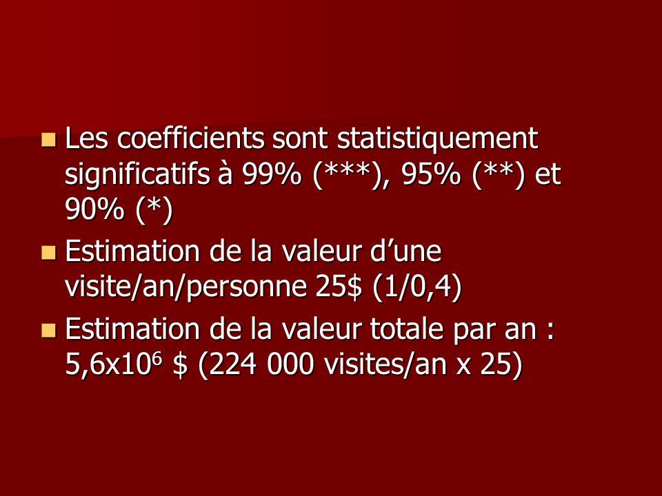 Les coefficients sont statistiquement significatifs à 99% (***), 95% (**) et 90% (*) Les coefficients sont statistiquement significatifs à 99% (***),
