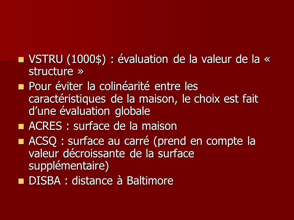 VSTRU (1000$) : évaluation de la valeur de la « structure » VSTRU (1000$) : évaluation de la valeur de la « structure » Pour éviter la colinéarité ent