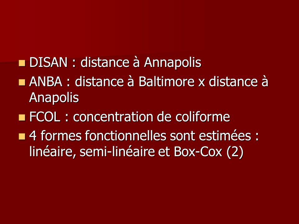 DISAN : distance à Annapolis DISAN : distance à Annapolis ANBA : distance à Baltimore x distance à Anapolis ANBA : distance à Baltimore x distance à A