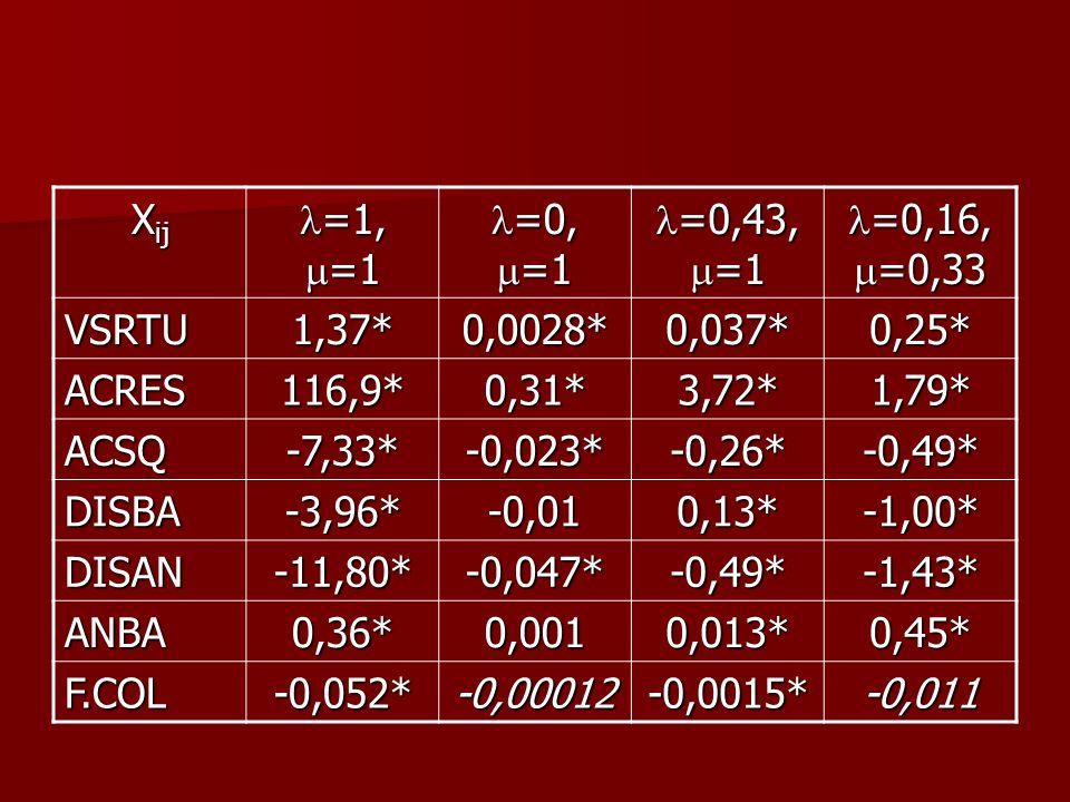 X ij =1, =1 =1, =1 =0, =1 =0, =1 =0,43, =1 =0,43, =1 =0,16, =0,33 =0,16, =0,33 VSRTU1,37*0,0028*0,037*0,25* ACRES116,9*0,31*3,72*1,79* ACSQ-7,33*-0,02