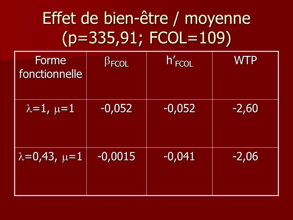 Effet de bien-être / moyenne (p=335,91; FCOL=109) Forme fonctionnelle FCOL FCOL h FCOL WTP =1, =1 =1, =1-0,052-0,052-2,60 =0,43, =1 =0,43, =1-0,0015-0