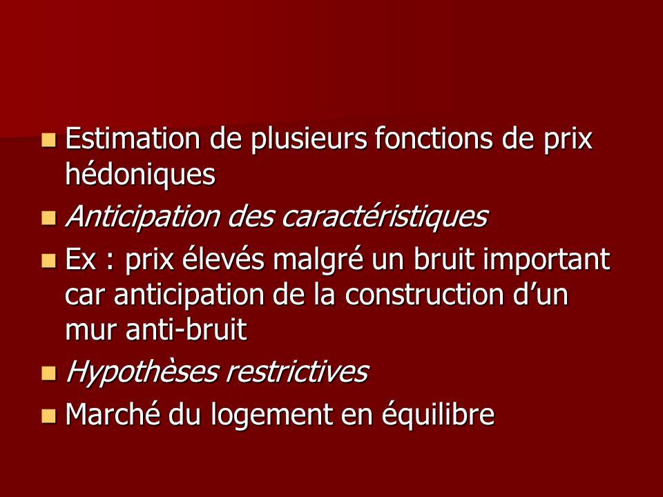 Estimation de plusieurs fonctions de prix hédoniques Estimation de plusieurs fonctions de prix hédoniques Anticipation des caractéristiques Anticipati