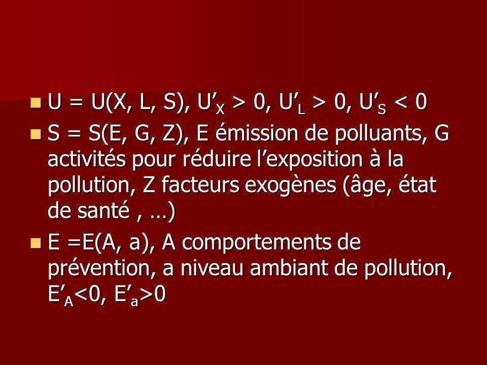 U = U(X, L, S), U X > 0, U L > 0, U S 0, U L > 0, U S < 0 S = S(E, G, Z), E émission de polluants, G activités pour réduire lexposition à la pollution