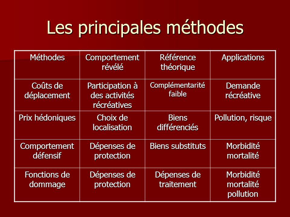 Les principales méthodes Méthodes Comportement révélé Référence théorique Applications Coûts de déplacement Participation à des activités récréatives