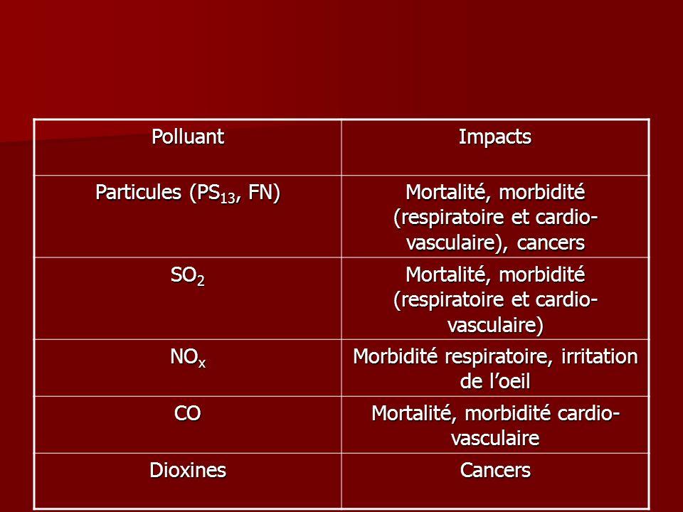 PolluantImpacts Particules (PS 13, FN) Mortalité, morbidité (respiratoire et cardio- vasculaire), cancers SO 2 Mortalité, morbidité (respiratoire et c
