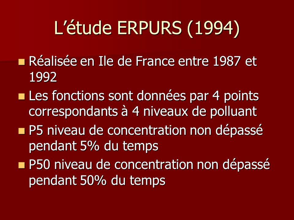 Létude ERPURS (1994) Réalisée en Ile de France entre 1987 et 1992 Réalisée en Ile de France entre 1987 et 1992 Les fonctions sont données par 4 points
