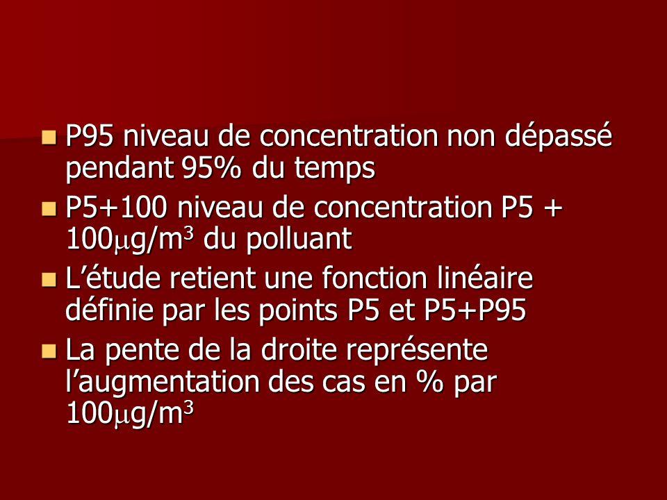 P95 niveau de concentration non dépassé pendant 95% du temps P95 niveau de concentration non dépassé pendant 95% du temps P5+100 niveau de concentrati