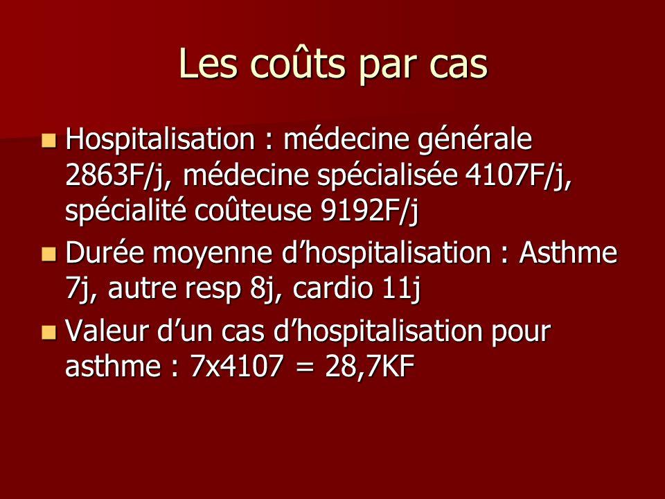 Les coûts par cas Hospitalisation : médecine générale 2863F/j, médecine spécialisée 4107F/j, spécialité coûteuse 9192F/j Hospitalisation : médecine gé