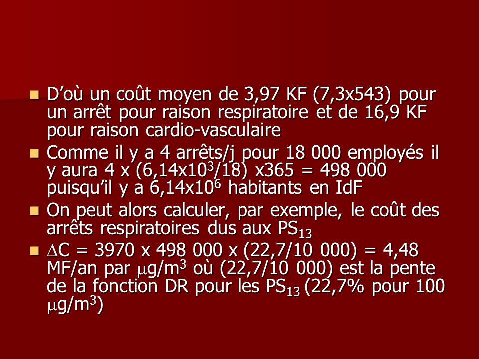 Doù un coût moyen de 3,97 KF (7,3x543) pour un arrêt pour raison respiratoire et de 16,9 KF pour raison cardio-vasculaire Doù un coût moyen de 3,97 KF