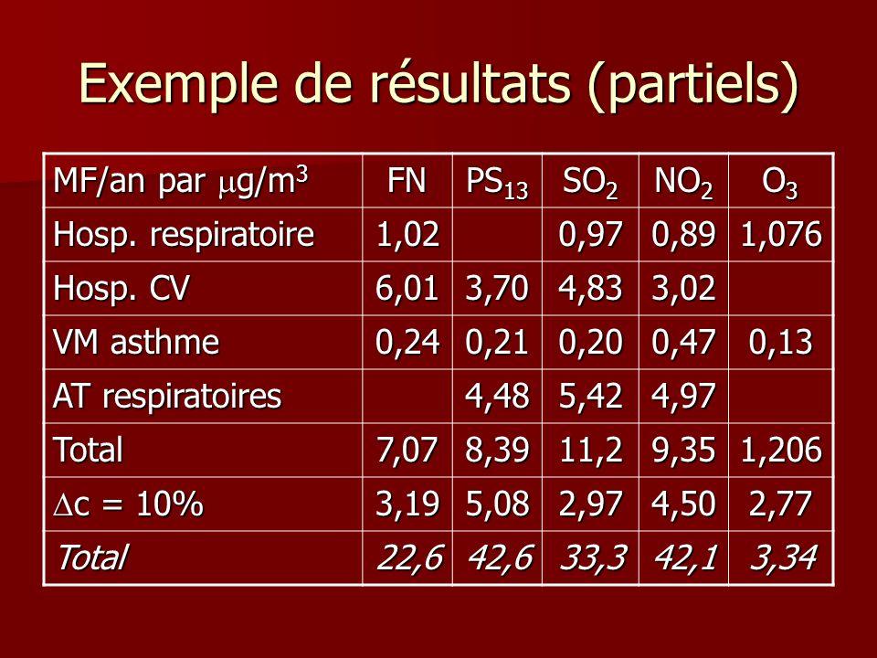 Exemple de résultats (partiels) MF/an par g/m 3 FN PS 13 SO 2 NO 2 O3O3O3O3 Hosp. respiratoire 1,020,970,891,076 Hosp. CV 6,013,704,833,02 VM asthme 0