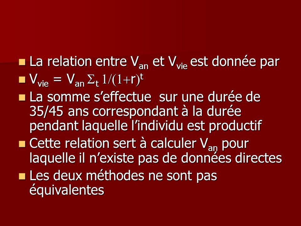 La relation entre V an et V vie est donnée par La relation entre V an et V vie est donnée par V vie = V an t r t V vie = V an t r t La somme seffectue