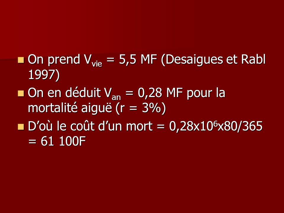 On prend V vie = 5,5 MF (Desaigues et Rabl 1997) On prend V vie = 5,5 MF (Desaigues et Rabl 1997) On en déduit V an = 0,28 MF pour la mortalité aiguë