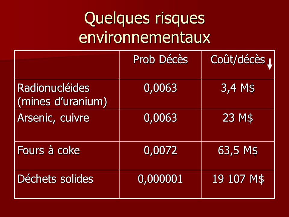 Quelques risques environnementaux Prob Décès Coût/décès Radionucléides (mines duranium) 0,0063 3,4 M$ Arsenic, cuivre 0,0063 23 M$ Fours à coke 0,0072