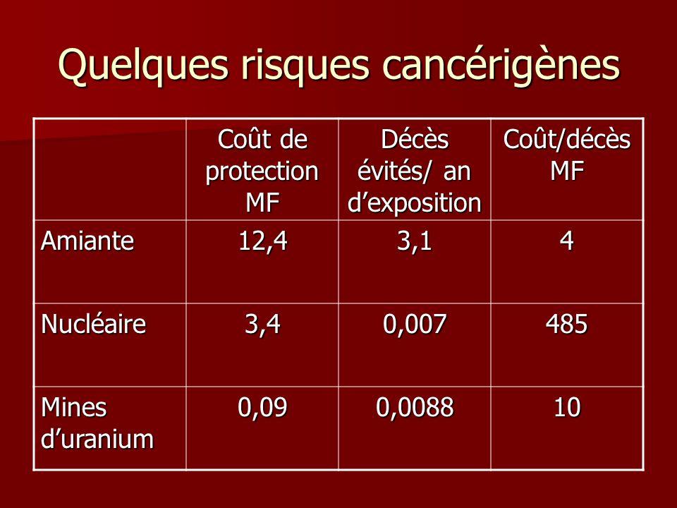 Quelques risques cancérigènes Coût de protection MF Décès évités/ an dexposition Coût/décès MF Amiante12,43,14 Nucléaire3,40,007485 Mines duranium 0,0
