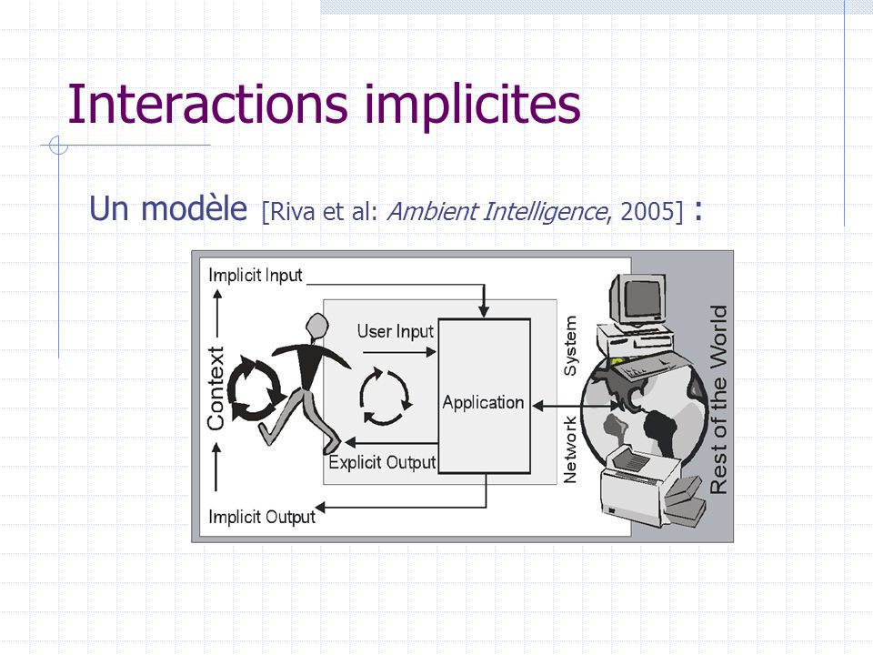 Interactions implicites Un modèle [Riva et al: Ambient Intelligence, 2005] :
