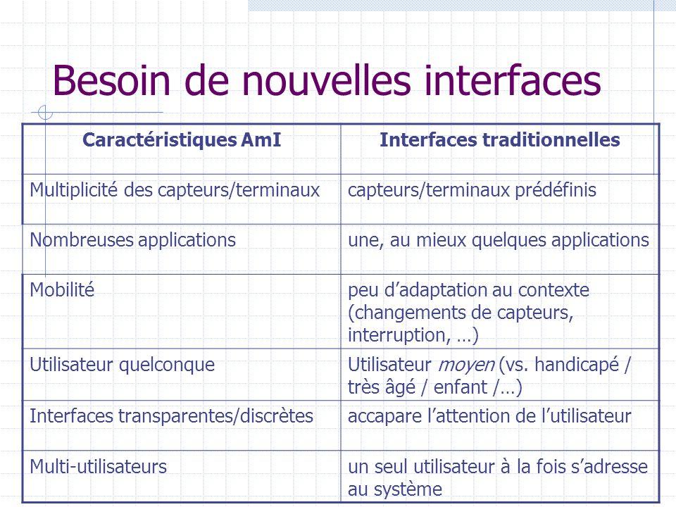 Défi 3 : Environnements multi-utilisateurs Gérer plusieurs utilisateurs simultanément Gérer des utilisateurs « non standards »: Âgés, enfants, handicapés, … Problèmes (non résolus) Identité des locuteurs .