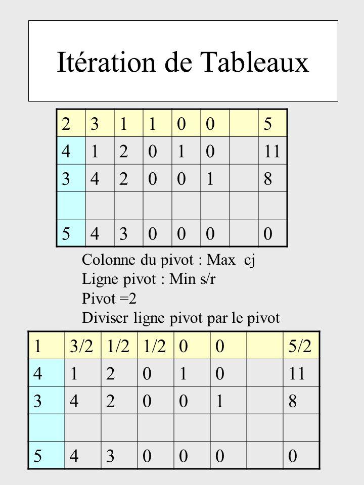 Itération de Tableaux 2311005 41201011 3420018 5430000 Colonne du pivot : Max cj Ligne pivot : Min s/r Pivot =2 Diviser ligne pivot par le pivot 13/21