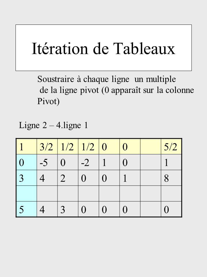 Itération de Tableaux Soustraire à chaque ligne un multiple de la ligne pivot (0 apparaît sur la colonne Pivot) 13/21/2 005/2 0-50-2101 3420018 543000