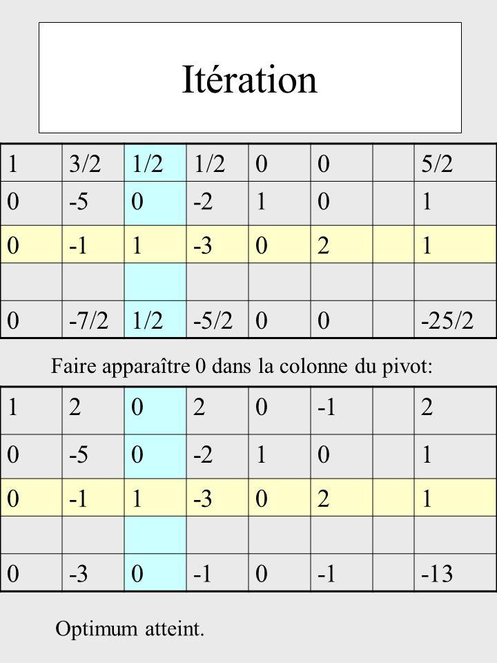 Itération 13/21/2 005/2 0-50-2101 01-3021 0-7/21/2-5/200-25/2 120202 0-50-2101 01-3021 0 00 -13 Faire apparaître 0 dans la colonne du pivot: Optimum a