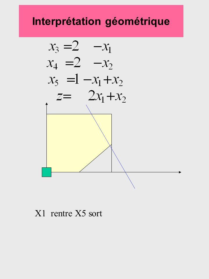Interprétation géométrique X1 rentre X5 sort