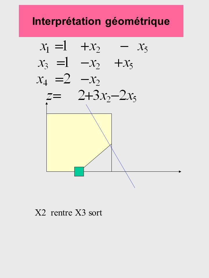 Interprétation géométrique X2 rentre X3 sort