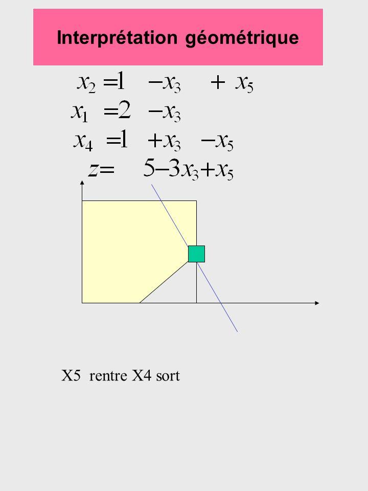 Interprétation géométrique X5 rentre X4 sort