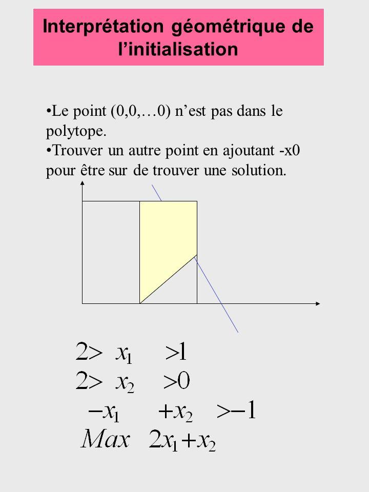 Interprétation géométrique de linitialisation Le point (0,0,…0) nest pas dans le polytope. Trouver un autre point en ajoutant -x0 pour être sur de tro