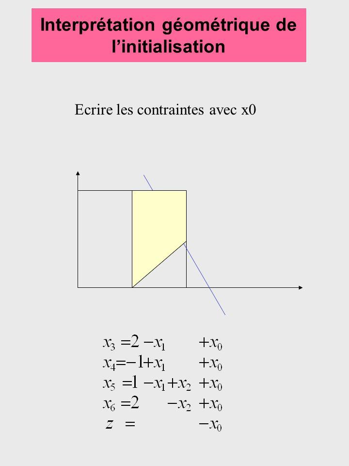 Interprétation géométrique de linitialisation Ecrire les contraintes avec x0