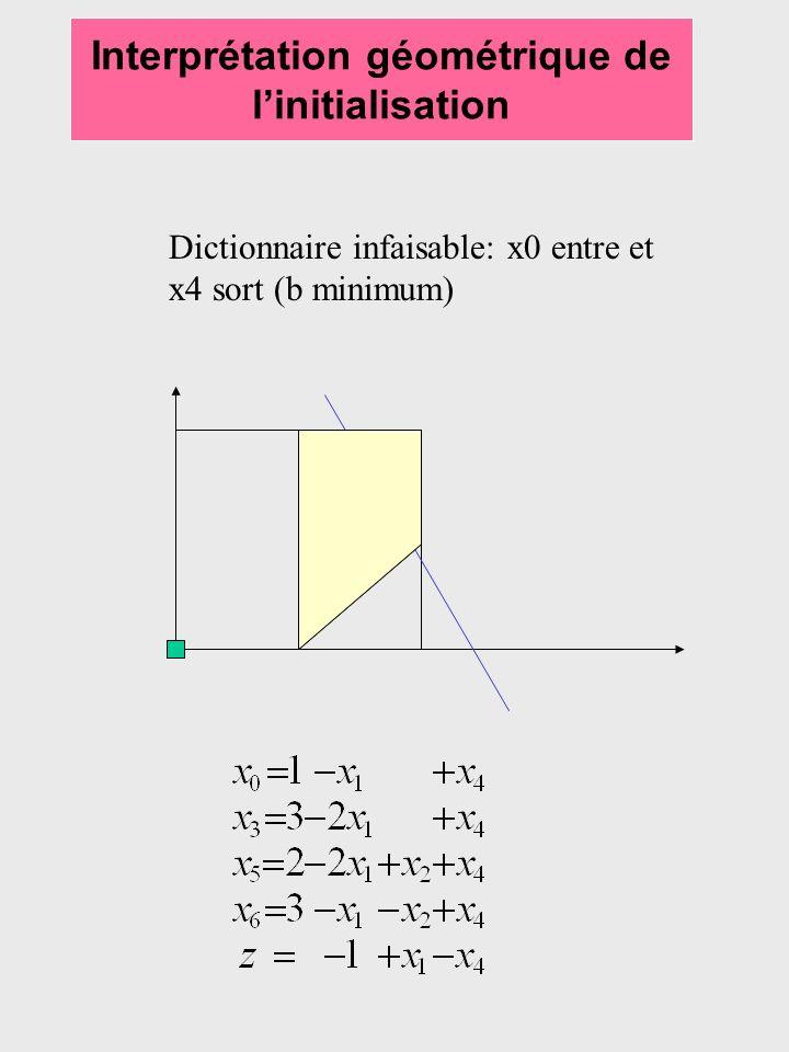 Interprétation géométrique de linitialisation Dictionnaire infaisable: x0 entre et x4 sort (b minimum)
